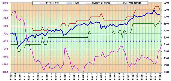 20140625-OP走勢圖