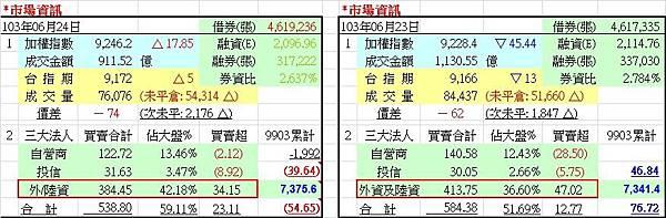 20140625-市場資訊