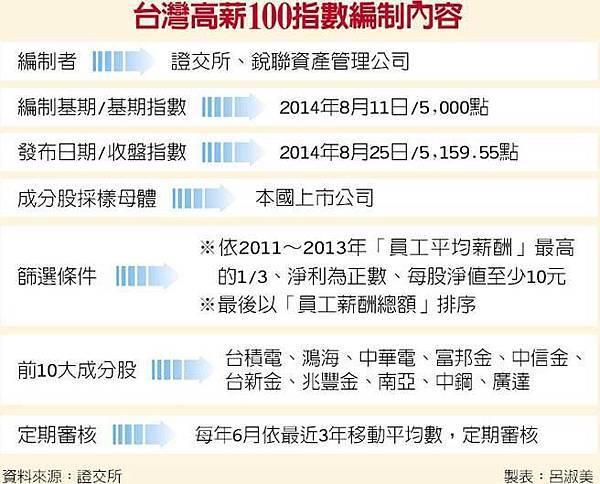 台灣高薪指數100