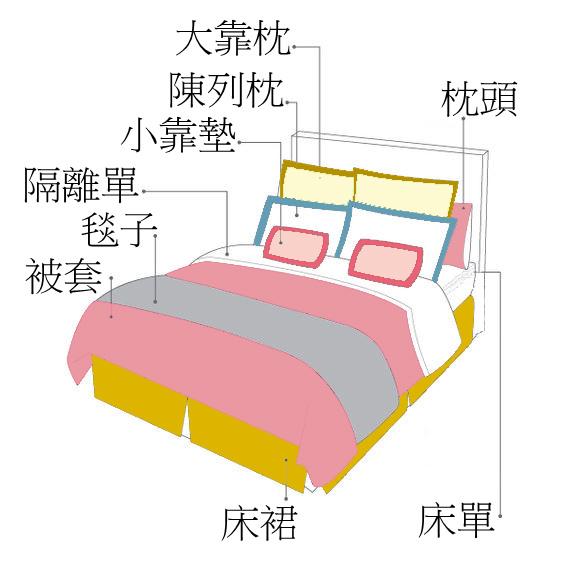床的陳列拷貝.jpg
