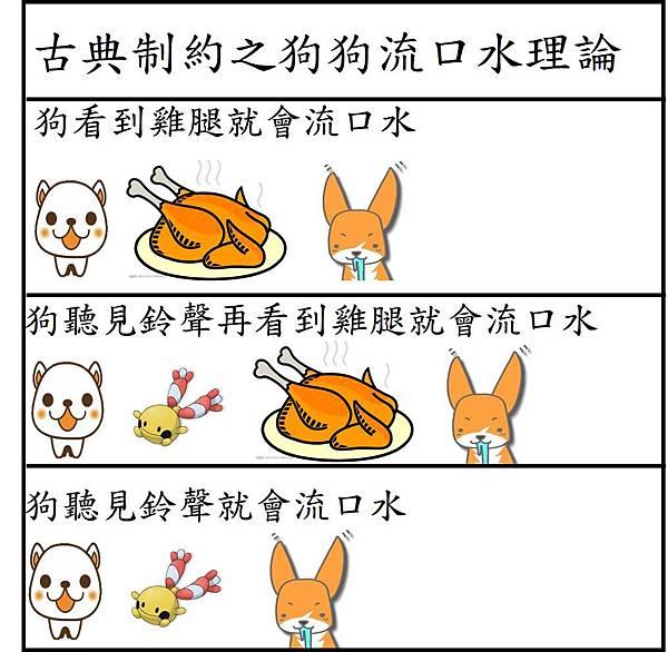 古典制約狗狗流口水