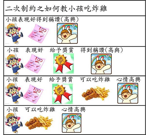 如何教小孩吃炸雞