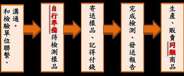SGS流程-1