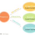[教育] Cognitive, Teaching, & Social Presence