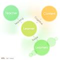 [教學] Cognitive, Teaching, & Social Presence