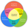 [教學] Cognitive, Teaching, & Social Presence