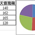 圓餅圖/單圓圖 (pie chart)