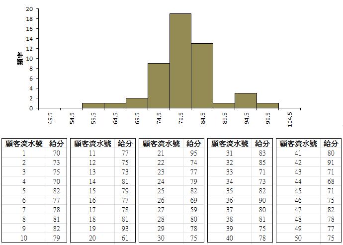 直方圖 (histogram)
