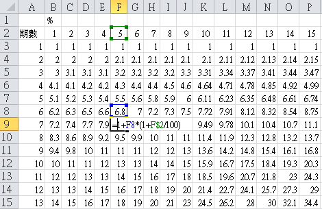 [財務] FVIFA表製作