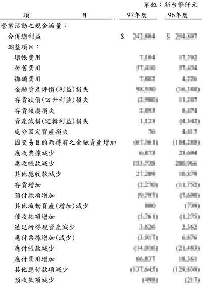 [財務] 財務報表
