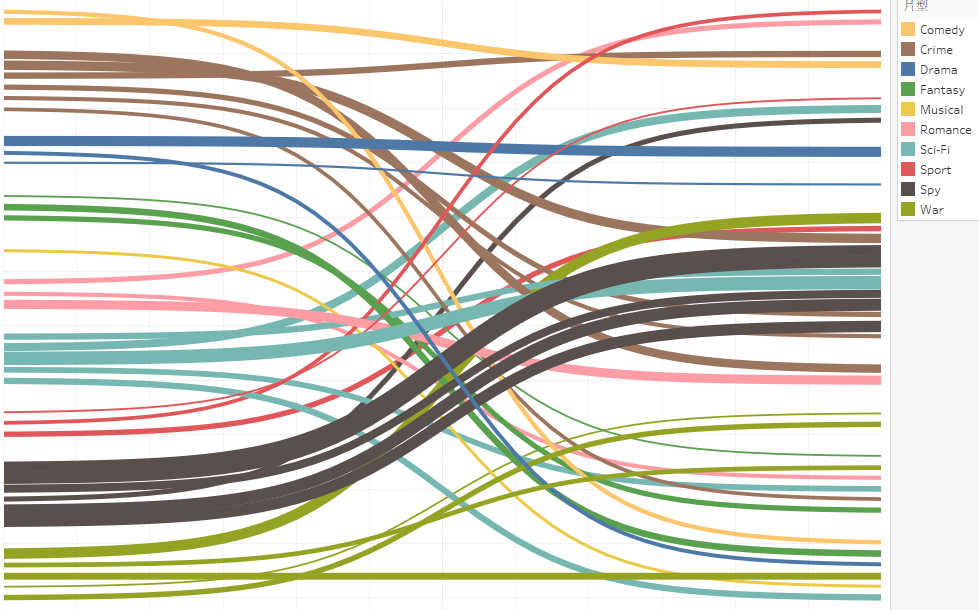 製作桑基圖 (Sankey Diagram) - 完成