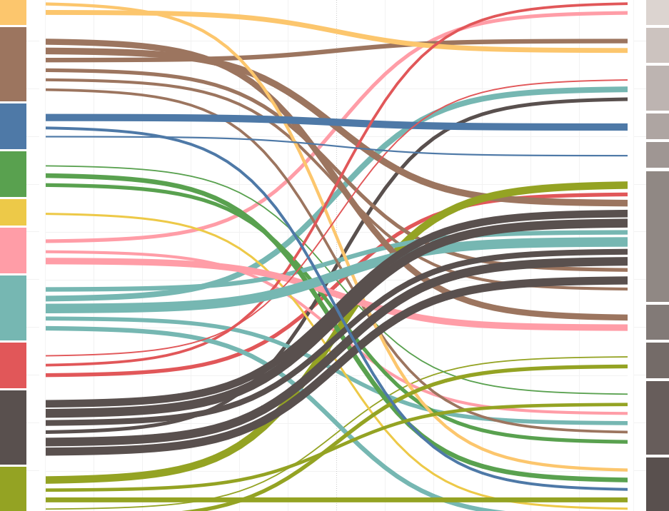 製作桑基圖 (Sankey Diagram) - 比較