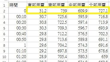 [電力] 中電北送假議題