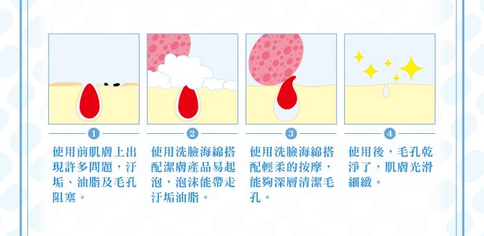1050719-進口洗臉海綿-網路用介紹圖-04.png