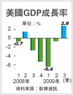 美上季GDP僅增2.8%.bmp