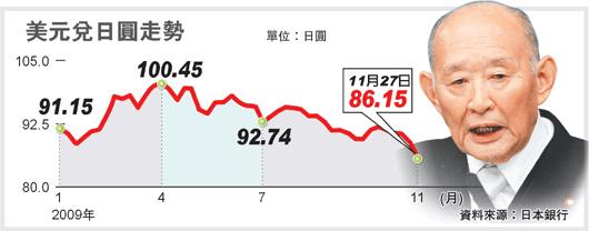 日圓漲勢凌厲嚴重衝擊日本出口競爭力,財相藤井裕久揚言要聯合七大工業國干預外匯市場。歐新社.bmp