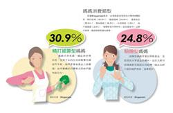 媽媽消費類型根據Bloggerads調查,台灣媽媽部落客的消費有六種類型,其中以精打細算型媽媽(30.9%)、驗證型媽媽(24.8%)最為顯著。.jpg