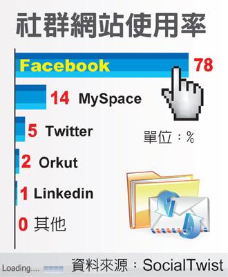 推特使用率不及臉書,連結吸引點閱數卻遠遠超過….jpg