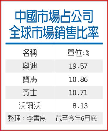 中國市場占公司全球市場銷售比率.jpg