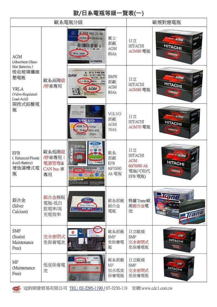 歐日系電瓶等級一覽表_頁面_1