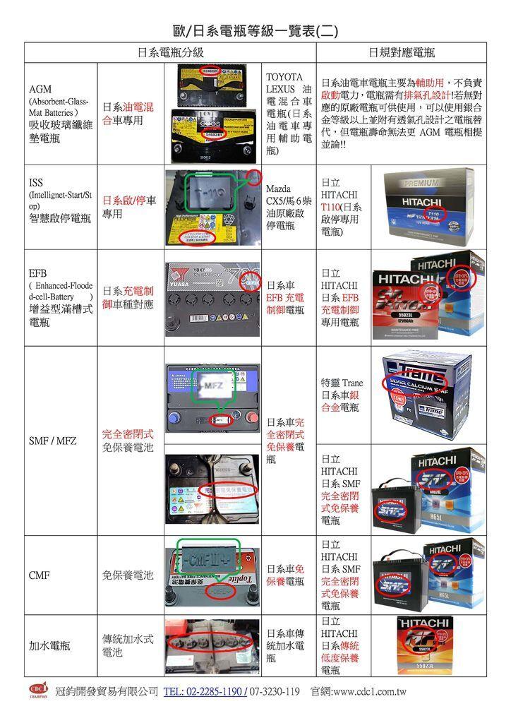歐日系電瓶等級一覽表_頁面_2