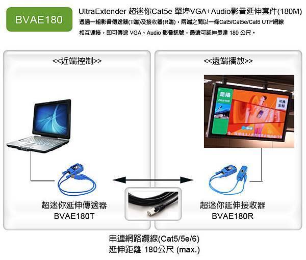透過容易佈設的Cat5網線延伸,可以將電腦VGA+Audio訊號延伸達180公尺或更遠。