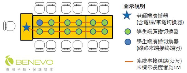 電腦教室平面圖 - 12個學生規劃.png