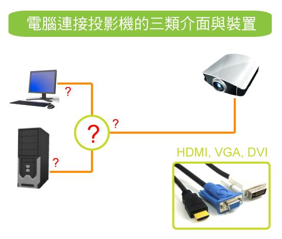 三種可以連接投影機的影像介面
