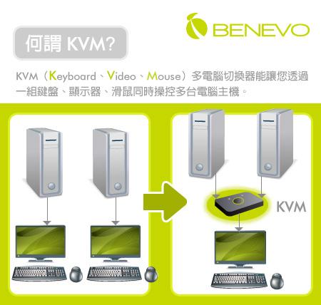 BENEVO UltraKVM多電腦切換器 快速選擇表
