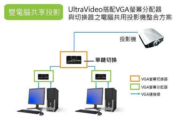 透過適當的影音周邊連結,可以提升雙電腦共用投影機的效率
