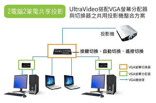 透過適當的影音周邊連結,可以提升多電腦與筆電共用投影機的效率