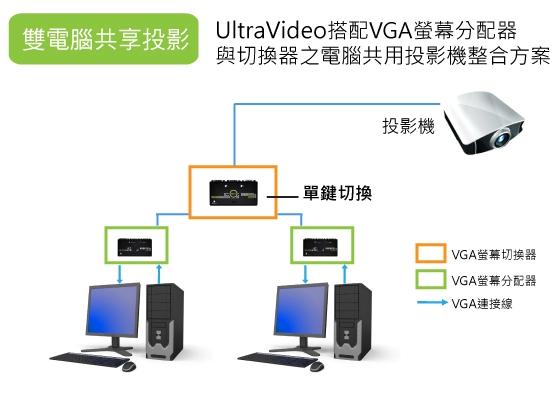 2台PC連接投影機切換簡報方案