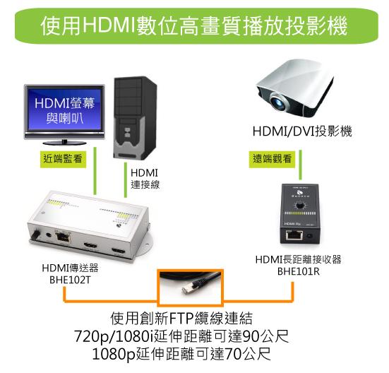 使用HDMI連接投影機,採用容易布設的FTP網路纜線,延伸距離可達70~90公尺。