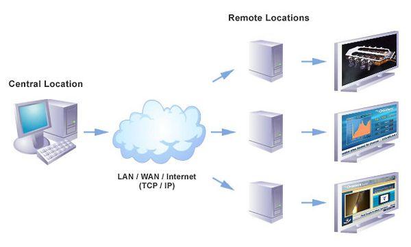 雲端概念將可讓電子數位看板應用更多元與彈性.jpg
