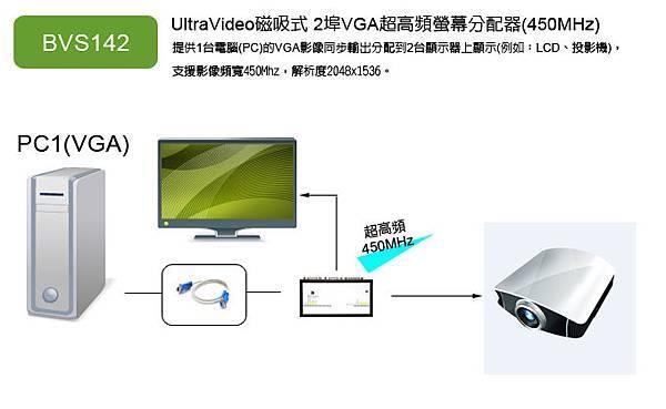 BVS142: 超高頻1進2出螢幕分配器