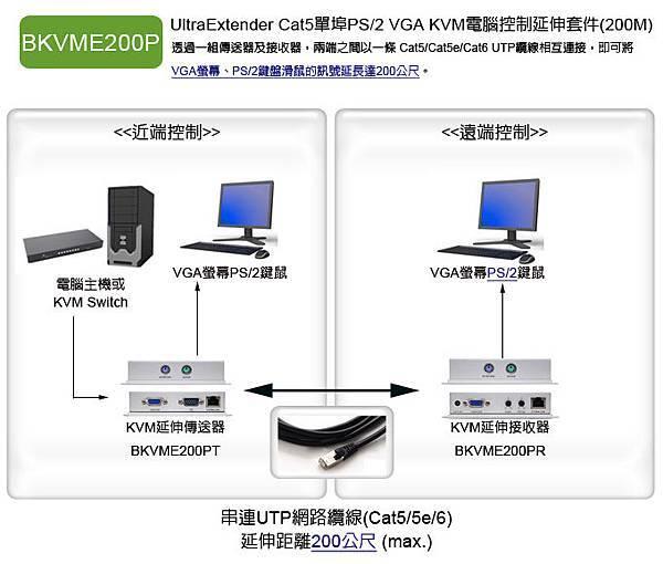 1. BKVME200P: 支援VGA+PS2鍵鼠介面的電腦集中管理與延伸操作,使用單一網線的延伸距離可達200米。