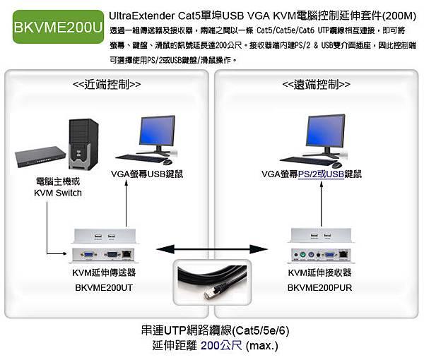 2. BKVME200U: 支援VGA+USB鍵鼠介面的電腦集中管理與延伸操作,使用單一網線的延伸距離可達200米,USB部分不支援儲存裝置,僅支援鍵鼠操作介面,沒有資料被外存的疑慮。