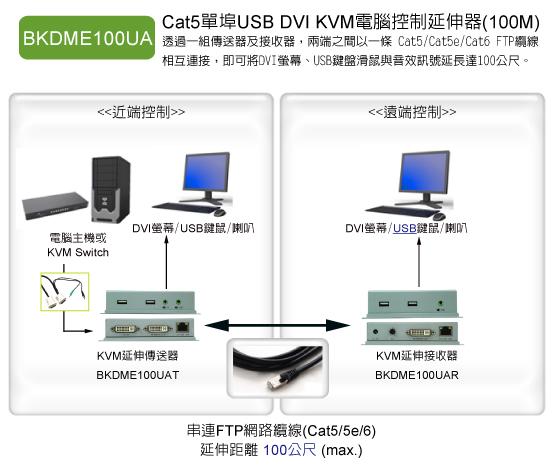 BKDME100UA: 支援DVI+USB鍵鼠+音效介面的電腦集中管理與延伸操作,使用單一網線的延伸距離可達70米(1080p)~90米(1080i/720p)