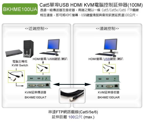 BKHME100UA: 支援HDMI+USB鍵鼠+音效介面的電腦集中管理與延伸操作,使用單一網線的延伸距離可達70米(1080p)~90米(1080i/720p)。