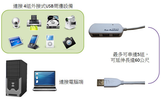 BUE060/BUE012U1/BUE012U4: 可用來搭配延伸必要的USB周邊裝置到辦公位置。