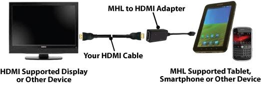 用手機或平板播放HDMI高畫質720p影片.png