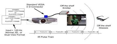 立體3D成像是以左右眼各60Hz,加起來120Hz的頻率播放影像.jpg
