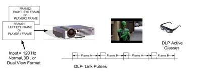 每120Hz的影像中,都會插入一個2ms的灰階影像,做為傳送的訊號。.jpg