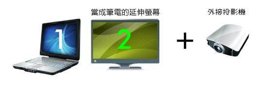 讓筆電連接延伸螢幕提升效率,並同步播放到投影機簡報