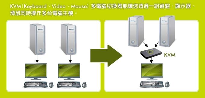 KVM多電腦切換器快速選擇表