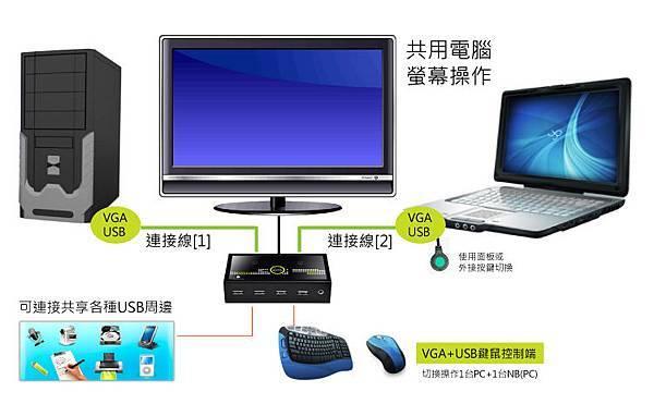 情境一:讓兩台電腦共用一組VGA螢幕與鍵鼠,並共享USB周邊與音效的優點 ~
