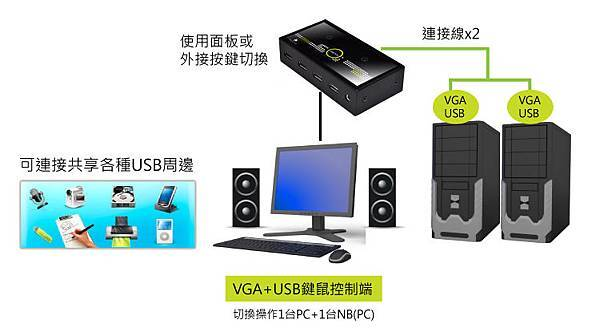 情境二:讓筆電連接使用電腦的螢幕與鍵鼠,並共享USB周邊與音效的優點 ~