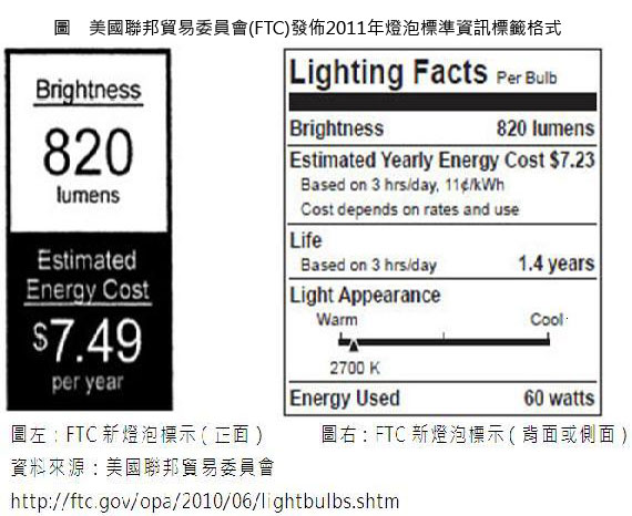 在節能減碳的風潮下,許多消費者在購買家用燈具時已採用市面上推出的各式省電燈具,美國聯邦貿易委員會(FTC)市場研究發現,消費者在購買燈泡時,最在乎的挑選原則是燈泡的亮度與燈泡的