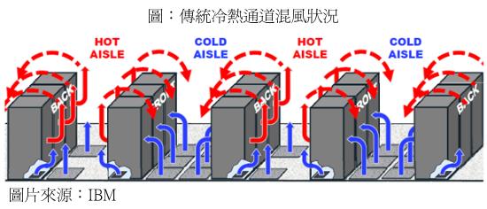 置於資料中心內的伺服器及各類網路設備必須全天候24小時運轉,並產生許多廢熱。所以資料中心內需要利用空調系統進行環境的恆溫控制,而維持空調運轉所需的耗電量占總用電量的30%~45%,
