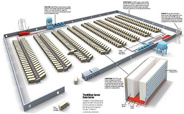 微軟的芝加哥資料中心即是一座以貨櫃機房為主的資料中心,可容納數以百計的貨櫃機房,等於相當擁有數十萬台伺服器的硬體運算能量。